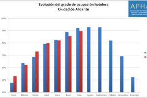 La tasa de ocupación hotelera de julio ha rozado el 90% en la ciudad de Alicante