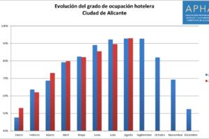 La tasa de ocupación hotelera de la ciudad de Alicante alcanza en agosto el 93,0% y supera ligeramente el valor de 2017