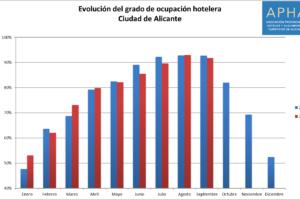 Septiembre se cierra con una tasa de ocupación hotelera del 91,8% en la ciudad de Alicante, un punto por debajo de 2017
