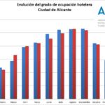 Los hoteles de Alicante cierran 2018 con una ocupación media del 76,5%, por encima de la de 2017