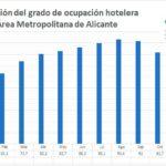 El arranque de 2019 mejora el dato de ocupación de los hoteles de Alicante de 2018 y alcanza en enero el 56,6%