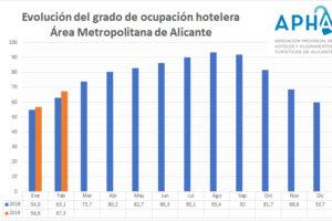 Febrero mejora las cifras de ocupación de 2018 en los hoteles de Alicante en 4,2 puntos y alcanza un 67,3%
