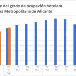 La ocupación hotelera mejora en Alicante en marzo y llega al 75,3%, 1,8 puntos por encima del dato de 2018