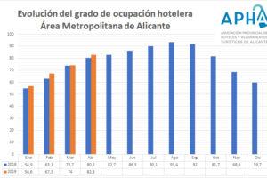 Alicante sitúa en abril la ocupación hotelera en el 82,8%, superando en 2,6 puntos el dato de 2018