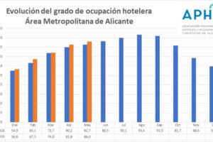Alicante cierra mayo con una ocupación hotelera del 86,0%, 3,3 puntos por encima del mismo mes del pasado año