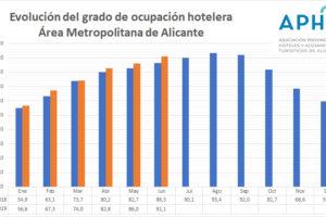 Junio alcanza una ocupación hotelera del 91,1% en Alicante y supera en 4,8 puntos el valor de 2018