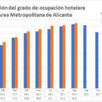 Alicante cierra agosto con una tasa de ocupación hotelera del 94,8%, 1,4 puntos por encima del dato de 2018