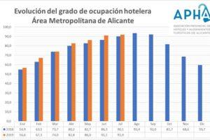 La tasa de ocupación hotelera en Alicante se sitúa en julio en el 91,9% y supera en 1,8 puntos la de 2018