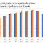 La tasa de ocupación hotelera de Alicante alcanza un 91,4% en septiembre, 0,6 puntos por debajo del dato de 2018
